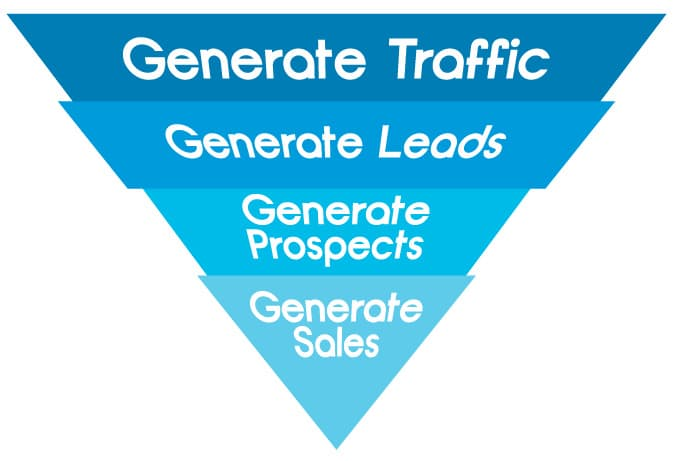 generate traffic that will convert into sales
