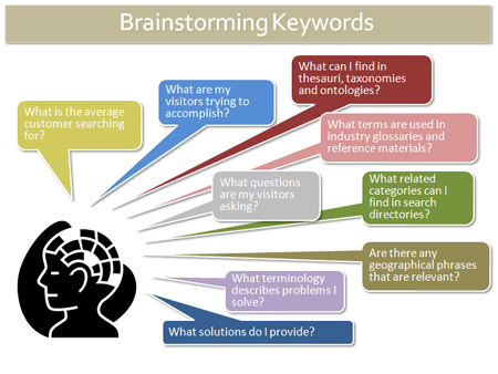 keyword Brainstorming