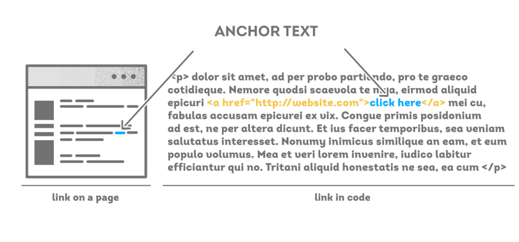 Links should Have Anchor Text